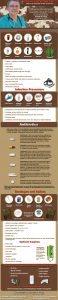 The Survival Doctor Ultimate Emergency Medical Infographic