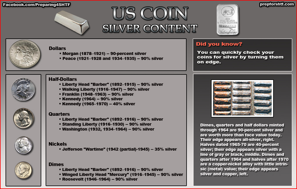 US Coin Silver Content