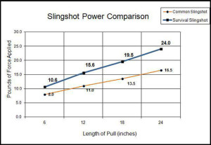 Survival slingshot power graph