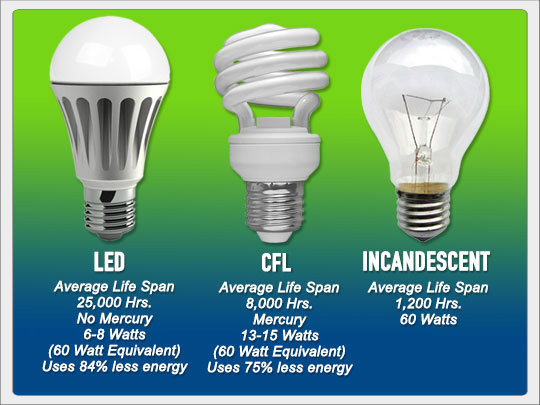 LED,CFL Pulp different