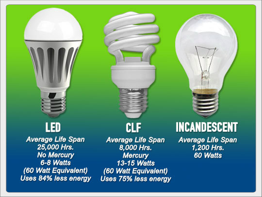 Led light bulbs cost effective solar friendly survival Led light bulbs cost