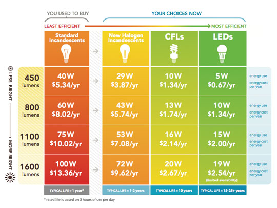 NRDC Lighting Chart