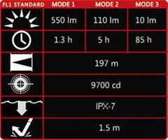 Olight M20-X Specs