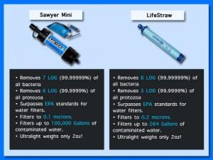 LifeStraw Sawyer Filter Comparison Chart