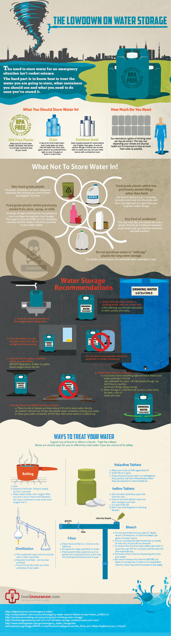 Lowdown onwater storage infographic