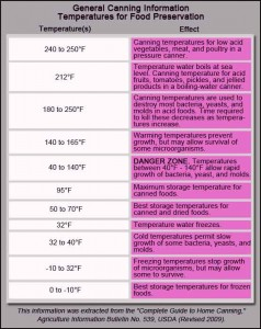 Food Preservation Chart