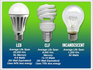 LED Light Bulb Comparison