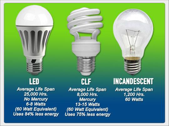Led Light Bulb Comparison Preparing For Shtf