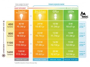 NRDC Lighting Handout Chart